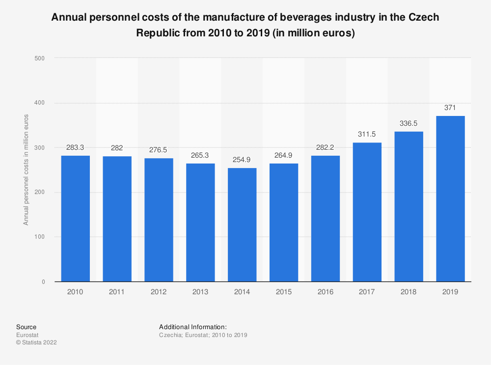 Statistic: Annual personnel costs of the manufacture of beverages industry in the Czech Republic from 2008 to 2015 (in million euros) | Statista
