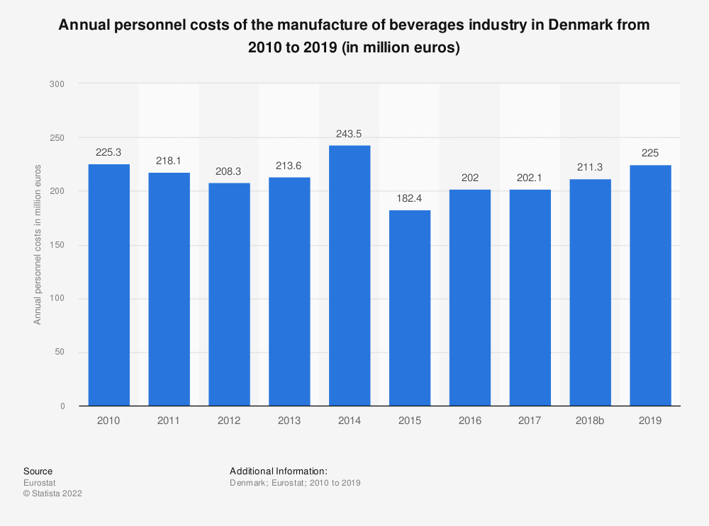 Statistic: Annual personnel costs of the manufacture of beverages industry in Denmark from 2008 to 2015 (in million euros) | Statista