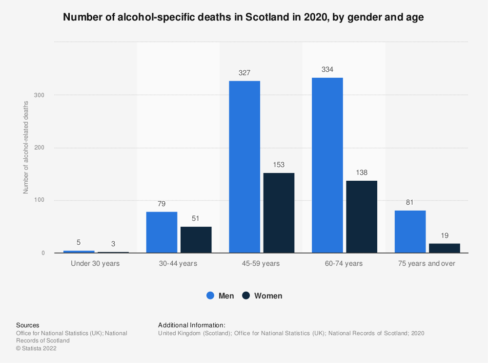 Statistic: Number of alcohol-related deaths in Scotland in 2017, by gender and age | Statista