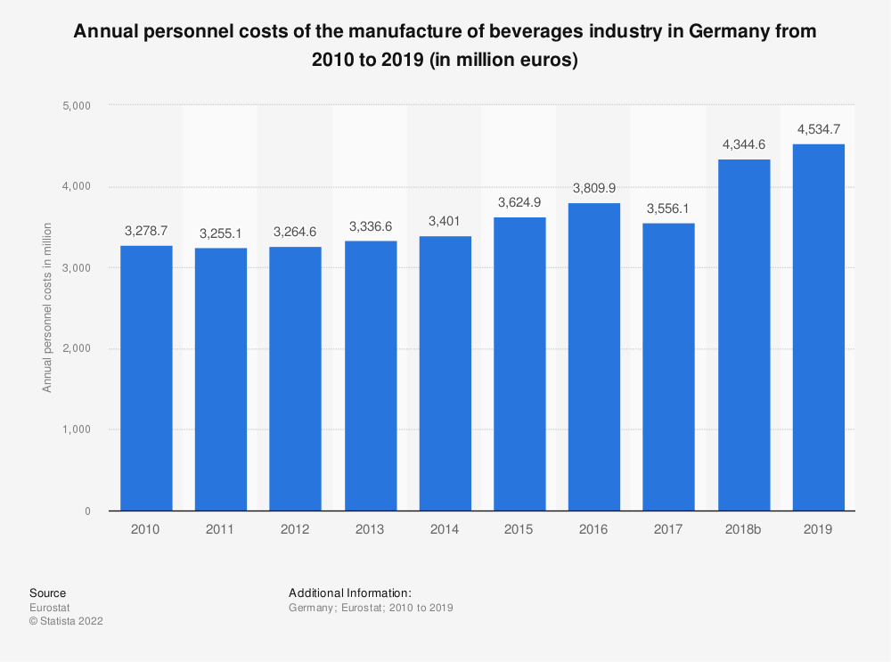 Statistic: Annual personnel costs of the manufacture of beverages industry in Germany from 2008 to 2015 (in million euros) | Statista