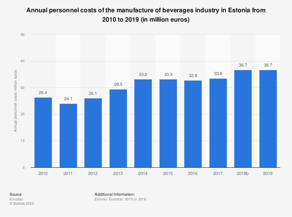 Statistic: Annual personnel costs of the manufacture of beverages industry in Estonia from 2008 to 2015 (in million euros) | Statista