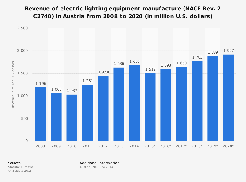 Statistic: Revenue of electric lighting equipment manufacture (NACE Rev. 2 C2740) in Austria from 2008 to 2020 (in million U.S. dollars) | Statista