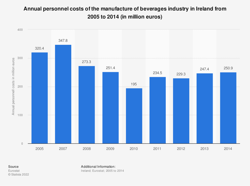 Statistic: Annual personnel costs of the manufacture of beverages industry in Ireland from 2008 to 2014 (in million euros) | Statista