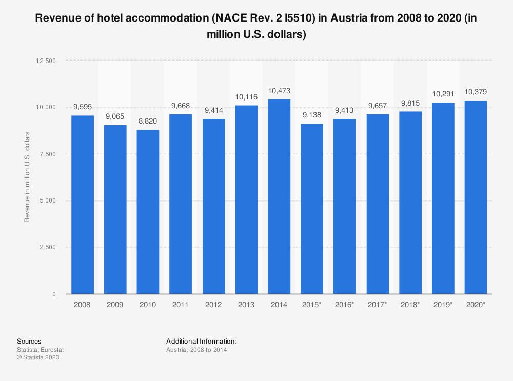 Statistic: Revenue of hotel accommodation (NACE Rev. 2 I5510) in Austria from 2008 to 2020 (in million U.S. dollars) | Statista