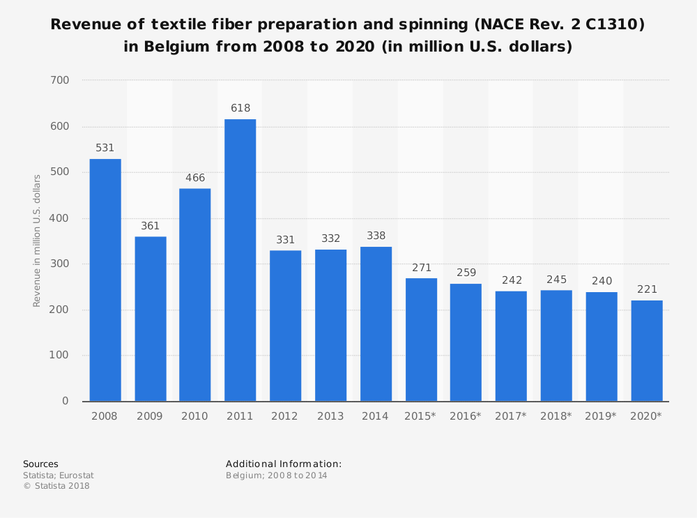Statistic: Revenue of textile fiber preparation and spinning (NACE Rev. 2 C1310) in Belgium from 2008 to 2020 (in million U.S. dollars)   Statista