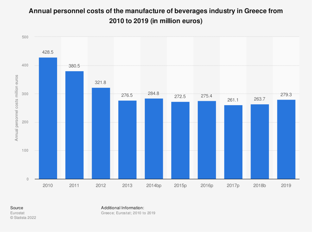 Statistic: Annual personnel costs of the manufacture of beverages industry in Greece from 2008 to 2015 (in million euros) | Statista