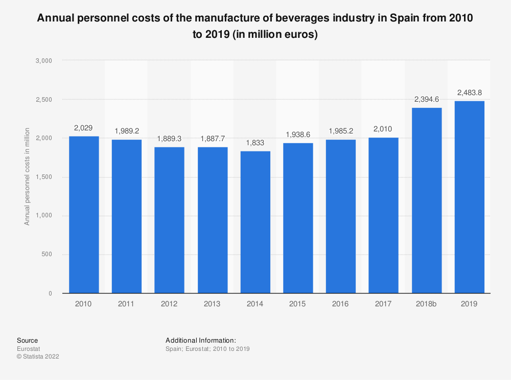 Statistic: Annual personnel costs of the manufacture of beverages industry in Spain from 2008 to 2015 (in million euros) | Statista