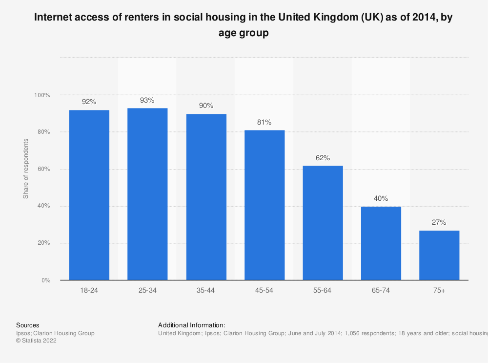 Statistic: Internet access of renters in social housing  in the United Kingdom (UK) as of 2014, by age group | Statista
