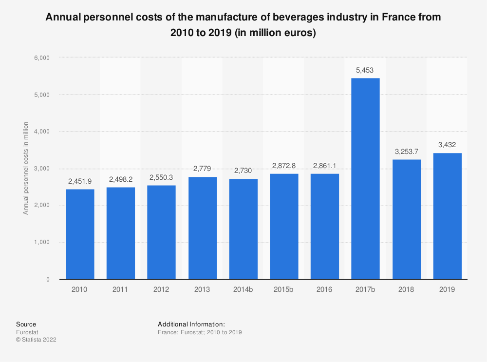 Statistic: Annual personnel costs of the manufacture of beverages industry in France from 2009 to 2016 (in million euros) | Statista