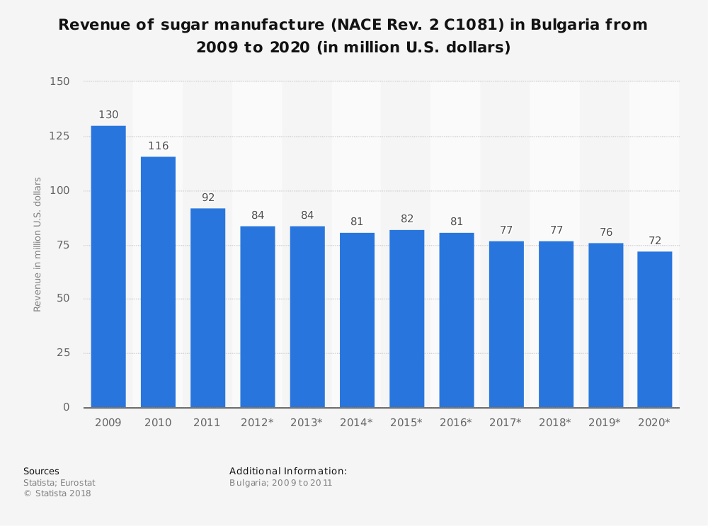 Statistic: Revenue of sugar manufacture (NACE Rev. 2 C1081) in Bulgaria from 2009 to 2020 (in million U.S. dollars) | Statista