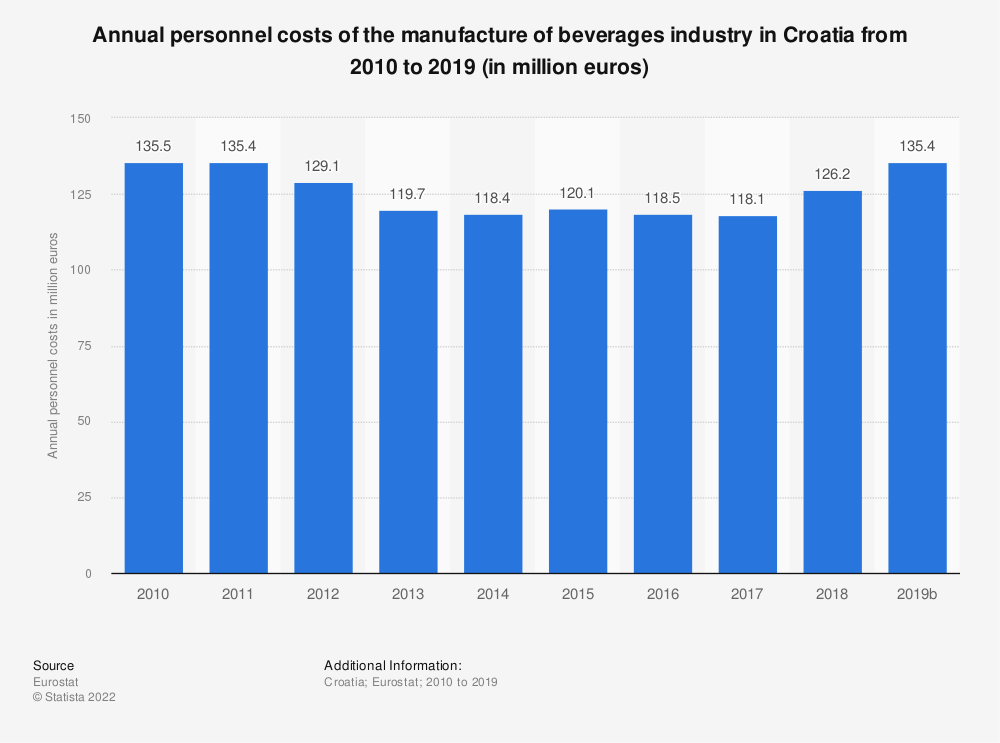 Statistic: Annual personnel costs of the manufacture of beverages industry in Croatia from 2008 to 2015 (in million euros) | Statista