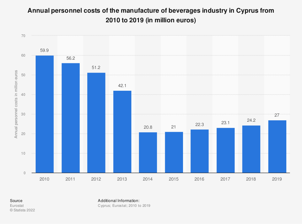 Statistic: Annual personnel costs of the manufacture of beverages industry in Cyprus from 2008 to 2015 (in million euros) | Statista