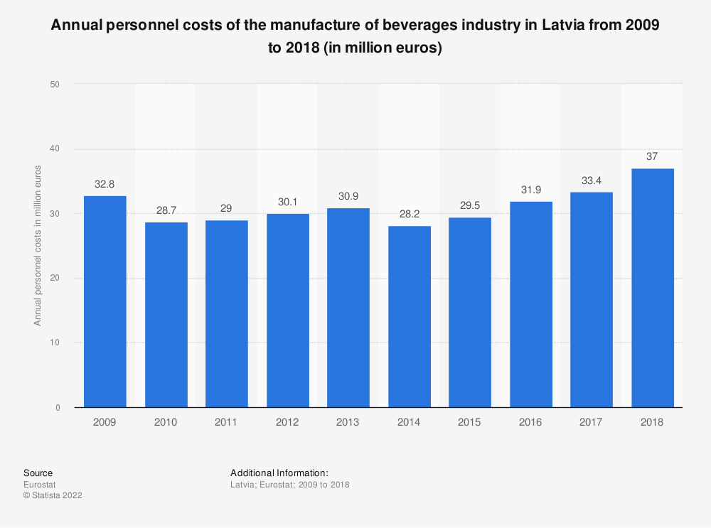 Statistic: Annual personnel costs of the manufacture of beverages industry in Latvia from 2008 to 2015 (in million euros) | Statista