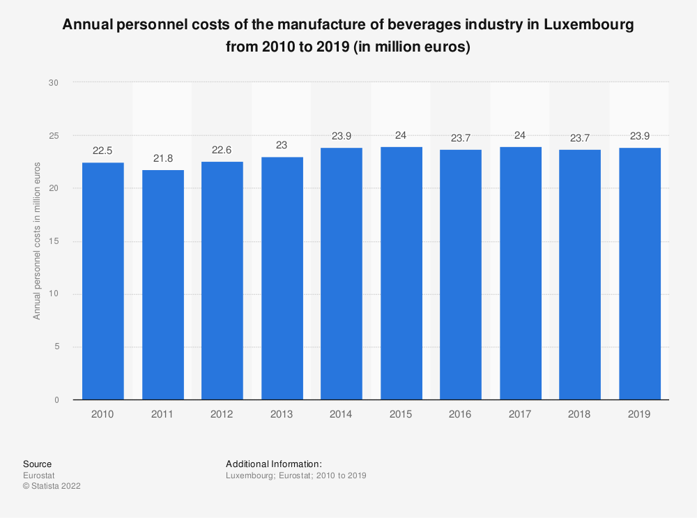 Statistic: Annual personnel costs of the manufacture of beverages industry in Luxembourg from 2008 to 2015 (in million euros) | Statista