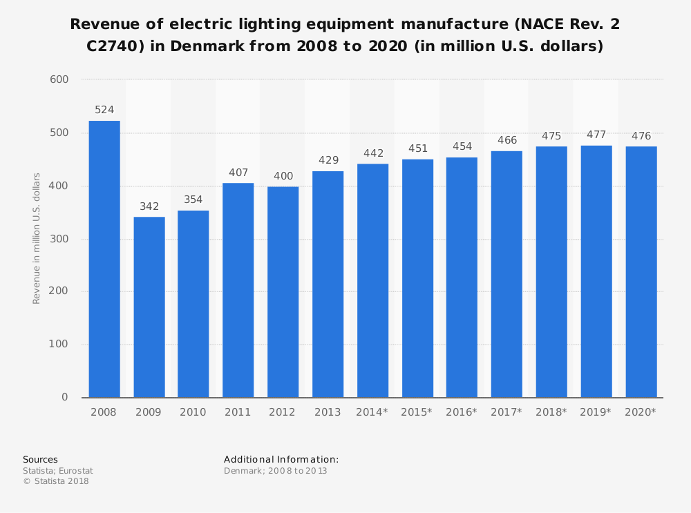 Statistic: Revenue of electric lighting equipment manufacture (NACE Rev. 2 C2740) in Denmark from 2008 to 2020 (in million U.S. dollars) | Statista