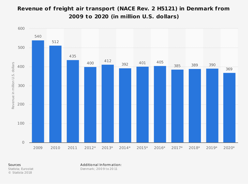Statistic: Revenue of freight air transport (NACE Rev. 2 H5121) in Denmark from 2009 to 2020 (in million U.S. dollars) | Statista