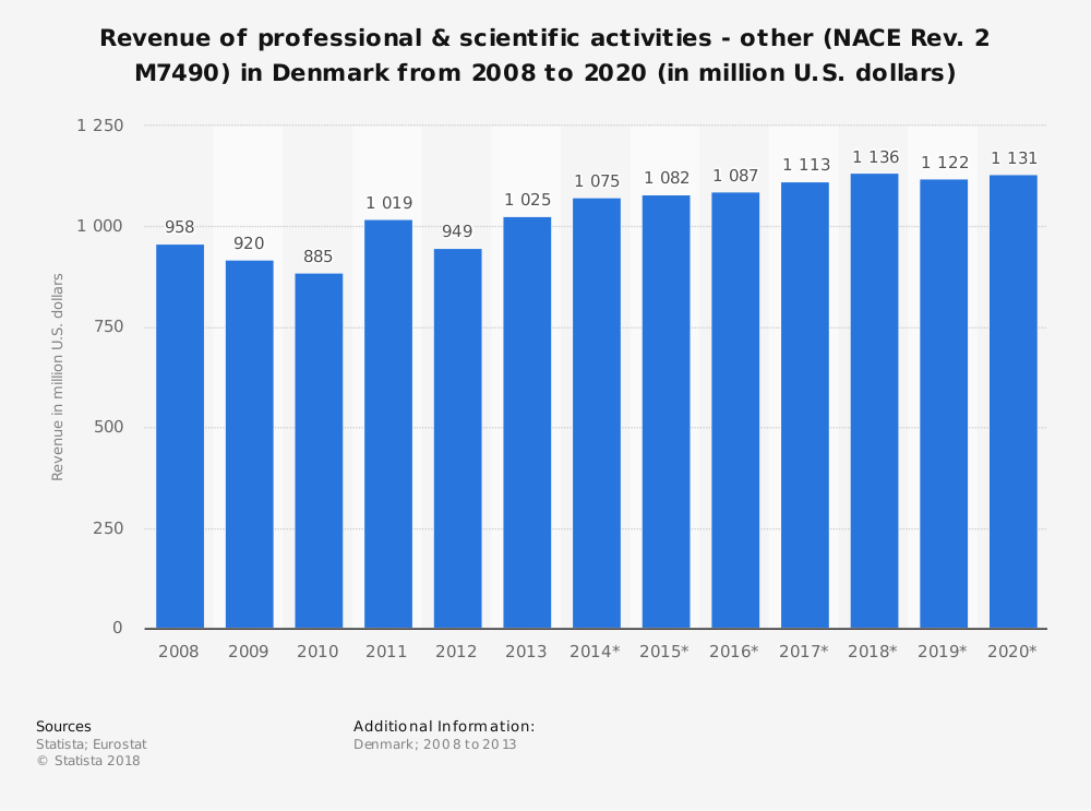 Statistic: Revenue of professional & scientific activities - other (NACE Rev. 2 M7490) in Denmark from 2008 to 2020 (in million U.S. dollars) | Statista