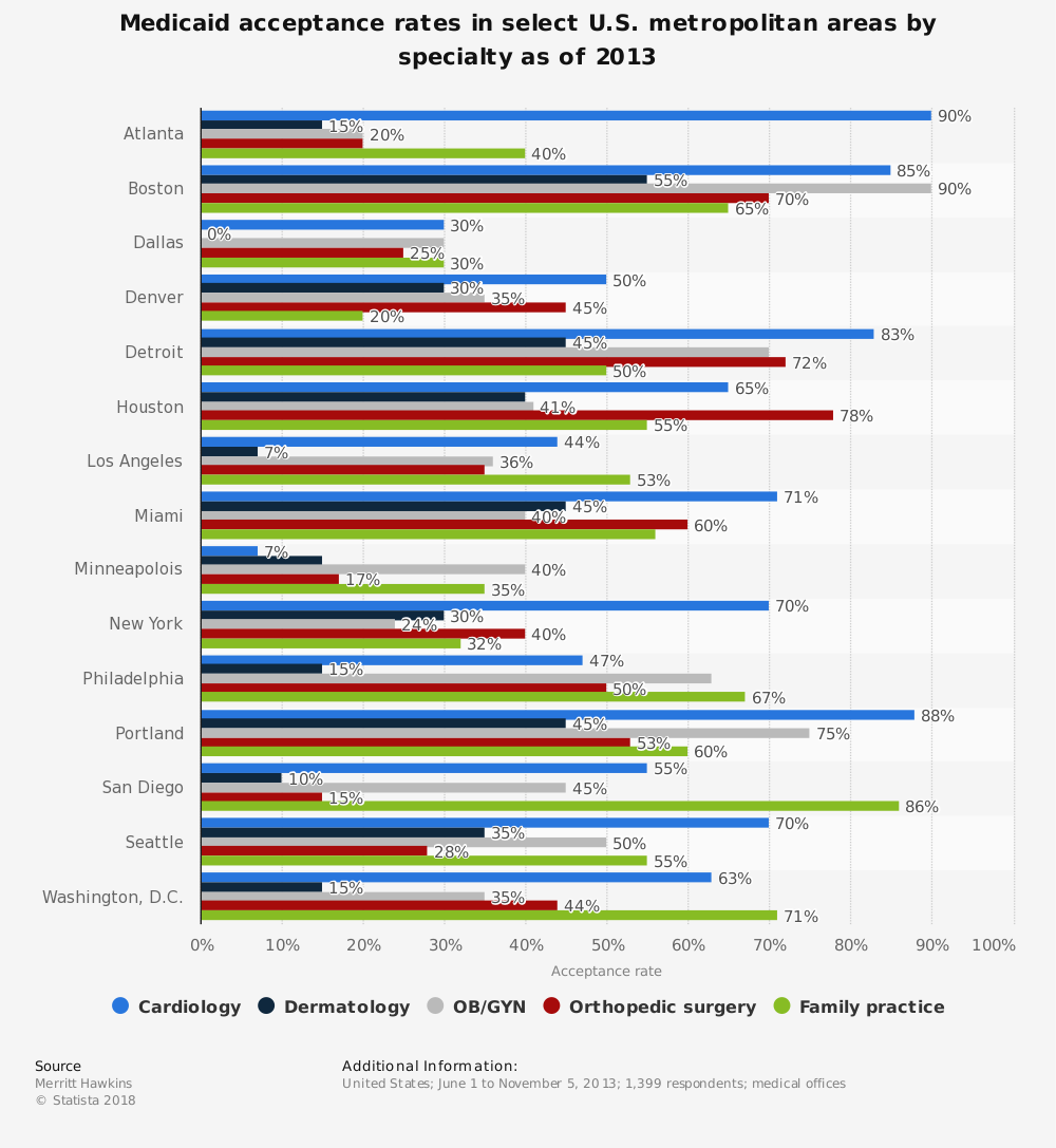 Statistic: Medicaid acceptance rates in select U.S. metropolitan areas by specialty as of 2013  | Statista