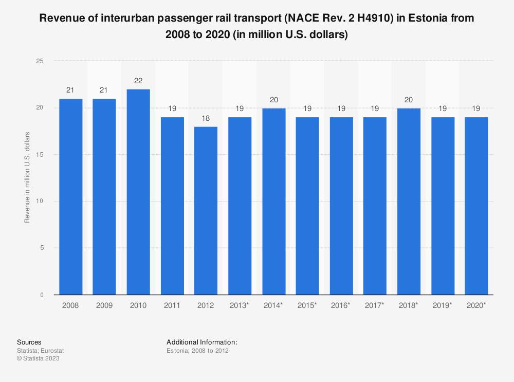 Statistic: Revenue of interurban passenger rail transport (NACE Rev. 2 H4910) in Estonia from 2008 to 2020 (in million U.S. dollars)   Statista