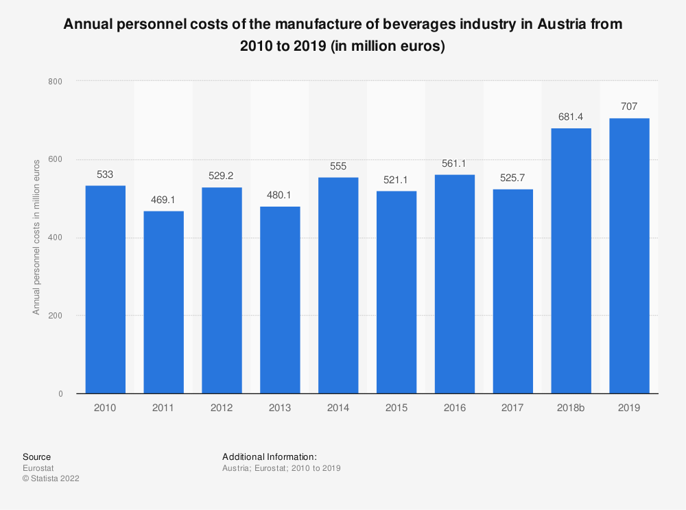 Statistic: Annual personnel costs of the manufacture of beverages industry in Austria from 2008 to 2015 (in million euros) | Statista