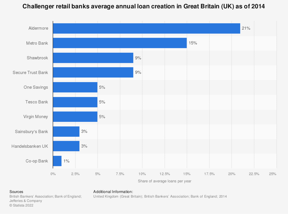 Statistic: Challenger retail banks average annual loan creation in Great Britain (UK) as of 2014 | Statista