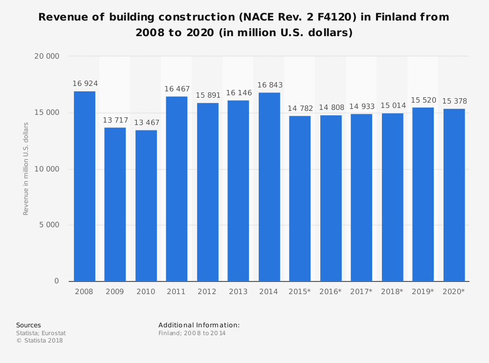 Statistic: Revenue of building construction (NACE Rev. 2 F4120) in Finland from 2008 to 2020 (in million U.S. dollars) | Statista