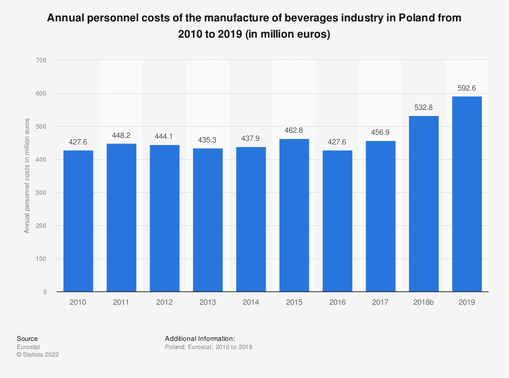 Statistic: Annual personnel costs of the manufacture of beverages industry in Poland from 2008 to 2015 (in million euros) | Statista