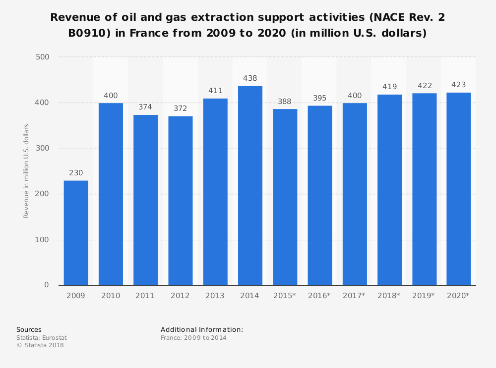 Statistic: Revenue of oil and gas extraction support activities (NACE Rev. 2 B0910) in France from 2009 to 2020 (in million U.S. dollars) | Statista