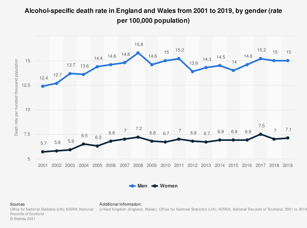 Statistic: Alcohol-related death rate in England and Wales from 1994 to 2016, by gender (rate per 100,000 population) | Statista