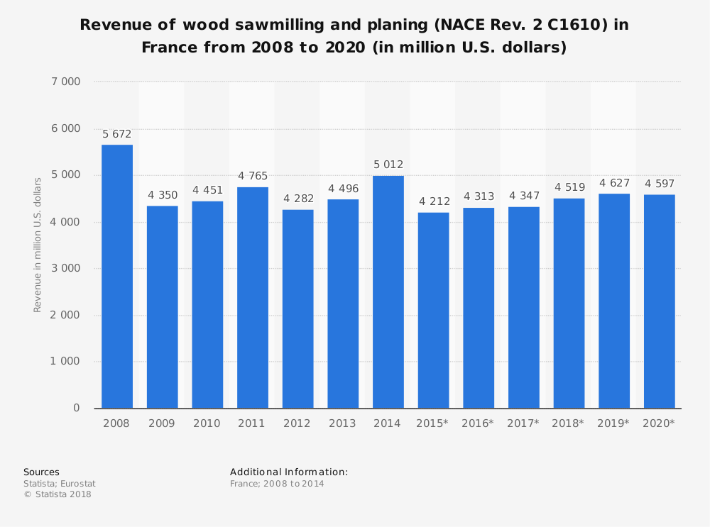 Statistic: Revenue of wood sawmilling and planing (NACE Rev. 2 C1610) in France from 2008 to 2020 (in million U.S. dollars) | Statista