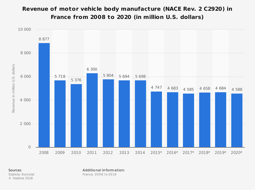 Statistic: Revenue of motor vehicle body manufacture (NACE Rev. 2 C2920) in France from 2008 to 2020 (in million U.S. dollars) | Statista