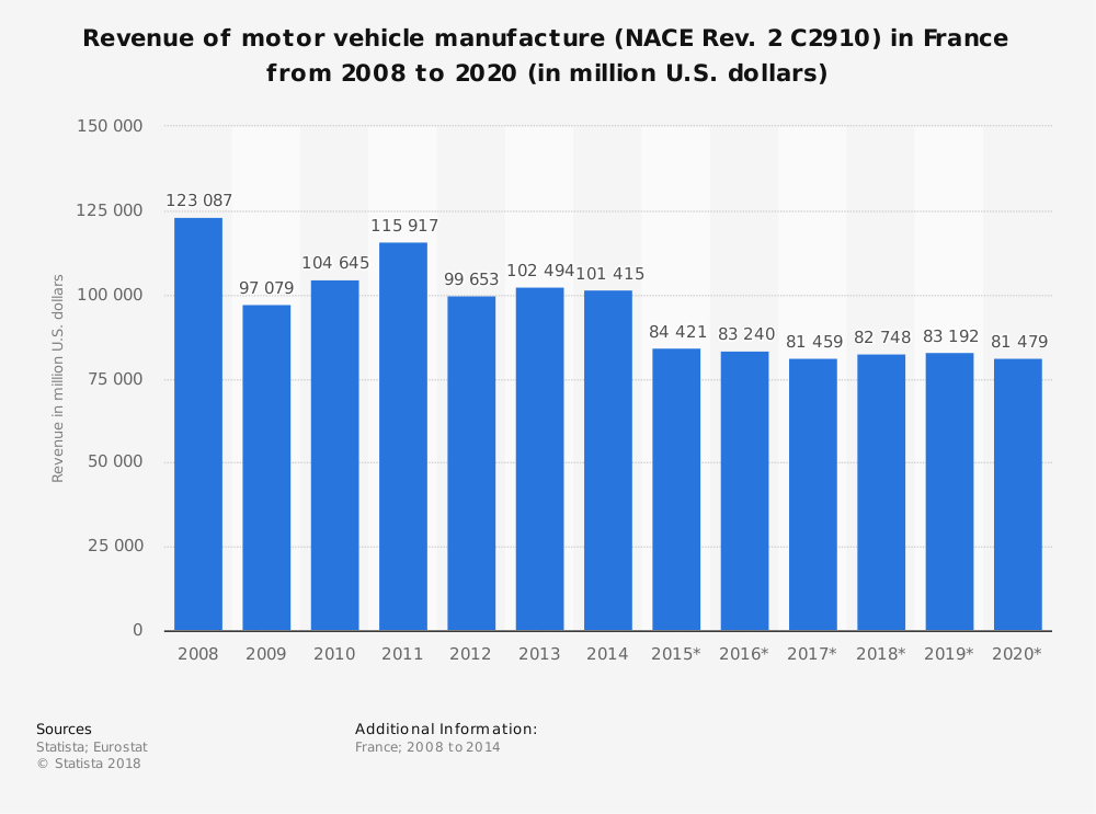 Statistic: Revenue of motor vehicle manufacture (NACE Rev. 2 C2910) in France from 2008 to 2020 (in million U.S. dollars) | Statista