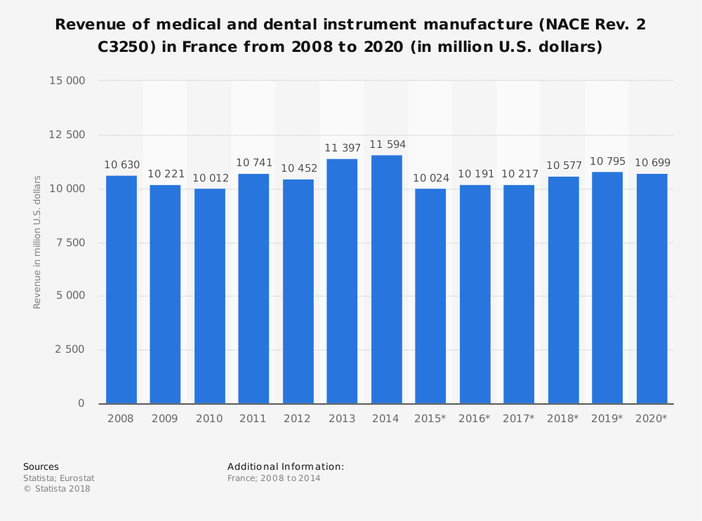 Statistic: Revenue of medical and dental instrument manufacture (NACE Rev. 2 C3250) in France from 2008 to 2020 (in million U.S. dollars) | Statista