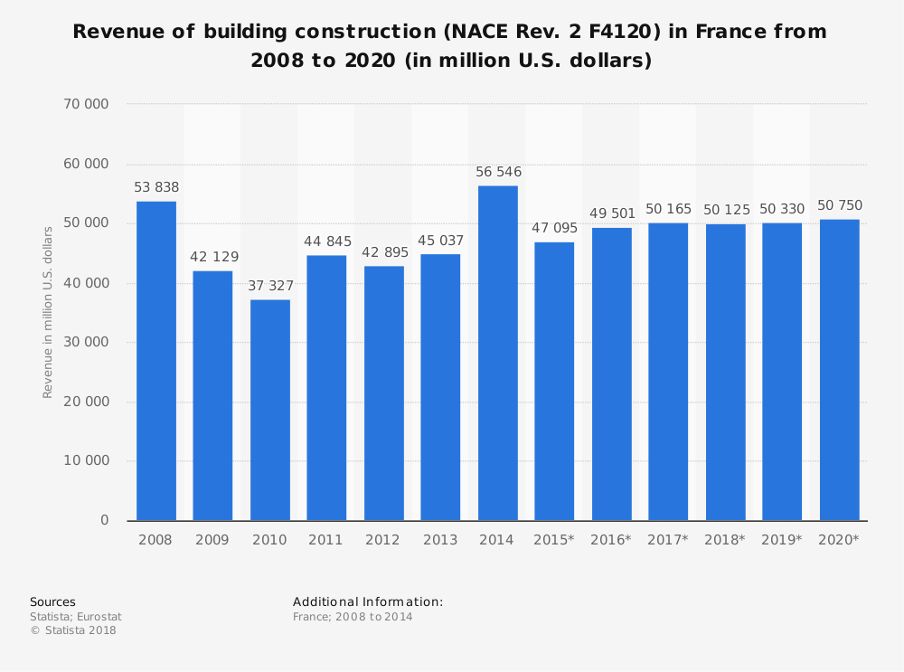 Statistic: Revenue of building construction (NACE Rev. 2 F4120) in France from 2008 to 2020 (in million U.S. dollars) | Statista