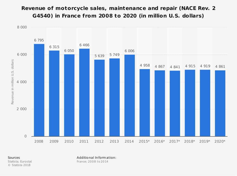 Statistic: Revenue of motorcycle sales, maintenance and repair (NACE Rev. 2 G4540) in France from 2008 to 2020 (in million U.S. dollars) | Statista