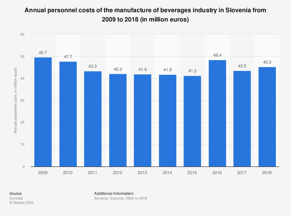 Statistic: Annual personnel costs of the manufacture of beverages industry in Slovenia from 2008 to 2015 (in million euros) | Statista