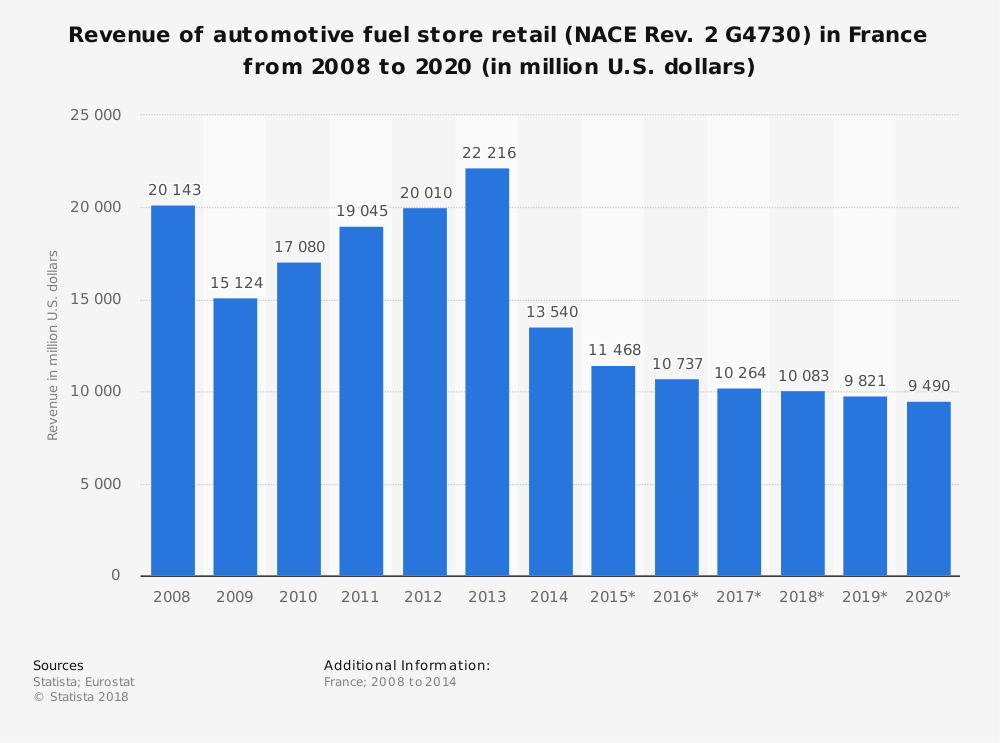 Statistic: Revenue of automotive fuel store retail (NACE Rev. 2 G4730) in France from 2008 to 2020 (in million U.S. dollars) | Statista