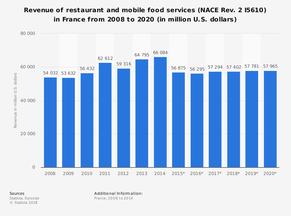 Statistic: Revenue of restaurant and mobile food services (NACE Rev. 2 I5610) in France from 2008 to 2020 (in million U.S. dollars) | Statista