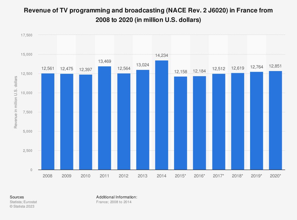 Statistic: Revenue of TV programming and broadcasting (NACE Rev. 2 J6020) in France from 2008 to 2020 (in million U.S. dollars) | Statista