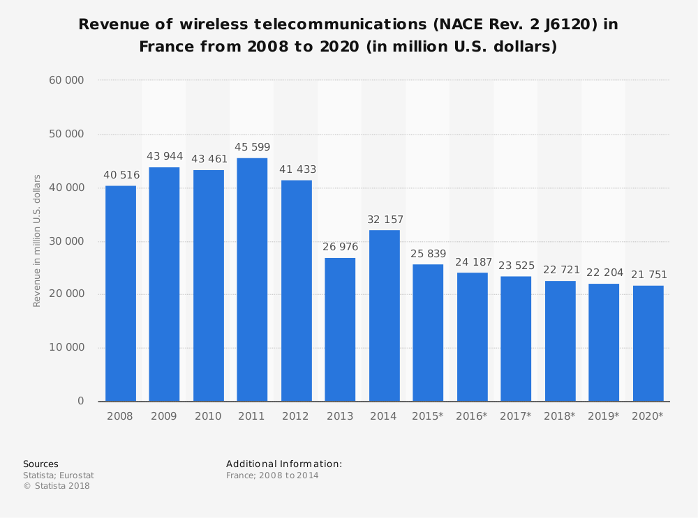 Statistic: Revenue of wireless telecommunications (NACE Rev. 2 J6120) in France from 2008 to 2020 (in million U.S. dollars)   Statista