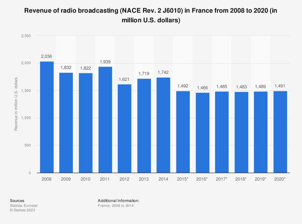 Statistic: Revenue of radio broadcasting (NACE Rev. 2 J6010) in France from 2008 to 2020 (in million U.S. dollars) | Statista