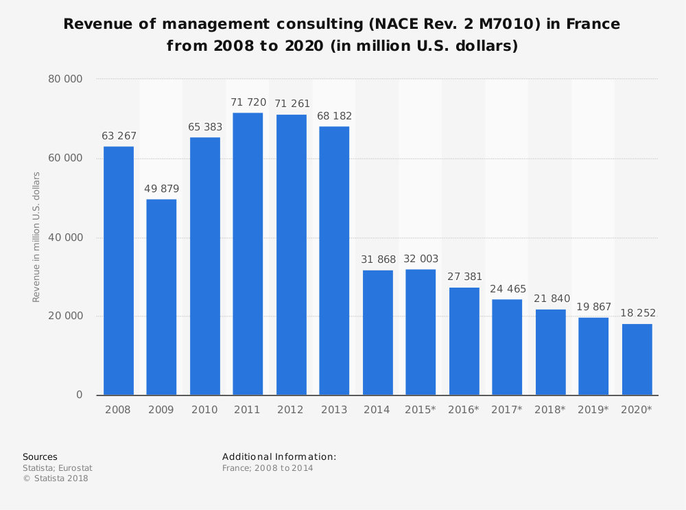 Statistic: Revenue of management consulting (NACE Rev. 2 M7010) in France from 2008 to 2020 (in million U.S. dollars) | Statista