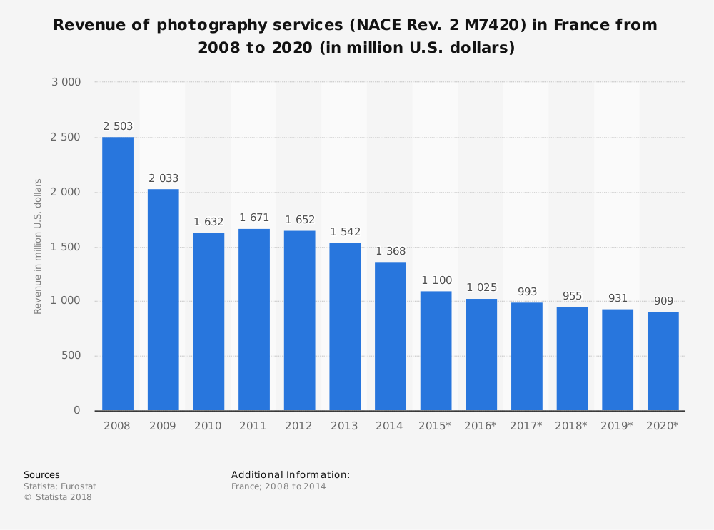 Statistic: Revenue of photography services (NACE Rev. 2 M7420) in France from 2008 to 2020 (in million U.S. dollars) | Statista