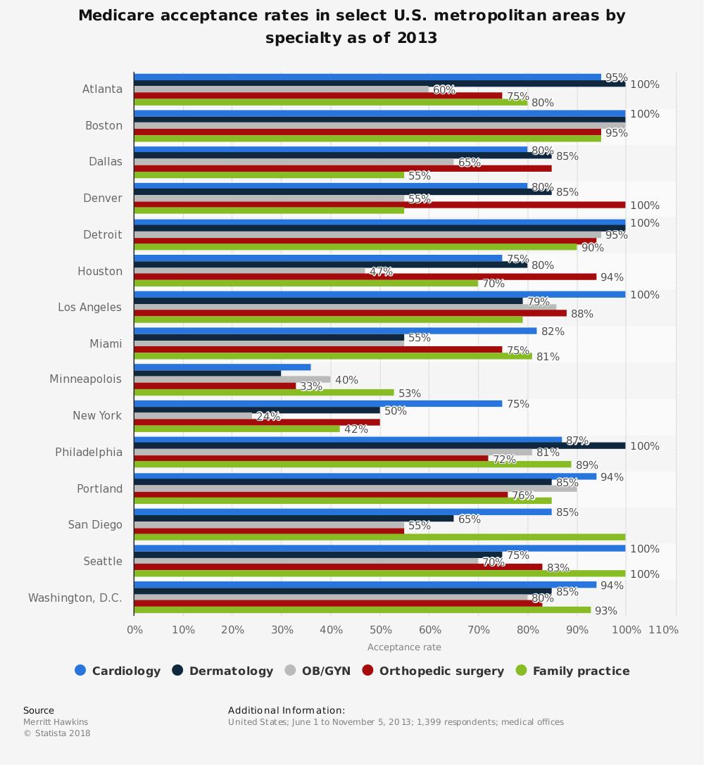 Statistic: Medicare acceptance rates in select U.S. metropolitan areas by specialty as of 2013  | Statista