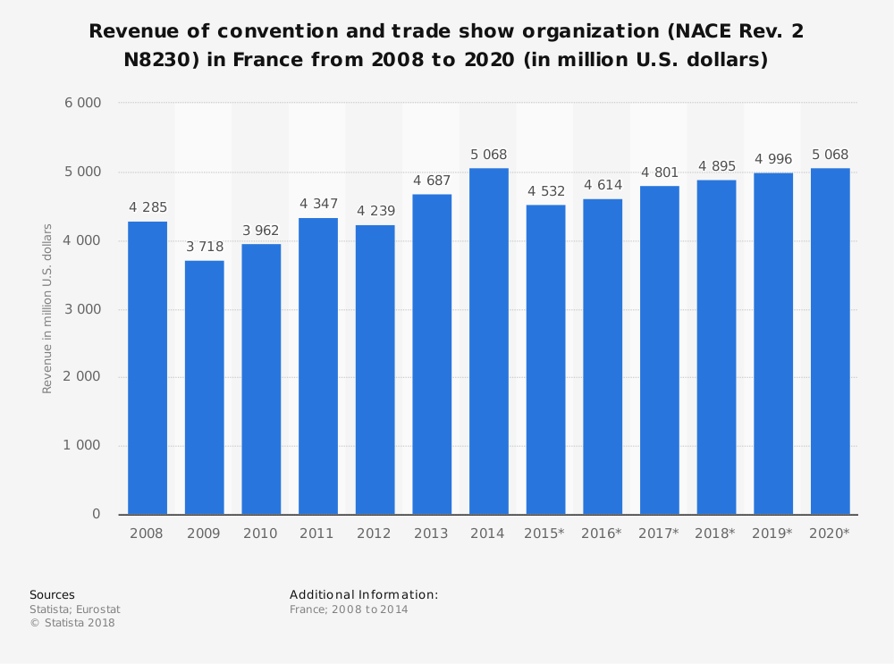 Statistic: Revenue of convention and trade show organization (NACE Rev. 2 N8230) in France from 2008 to 2020 (in million U.S. dollars)   Statista