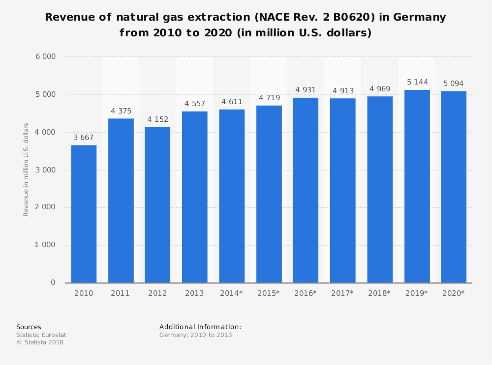 Statistic: Revenue of natural gas extraction (NACE Rev. 2 B0620) in Germany from 2010 to 2020 (in million U.S. dollars) | Statista