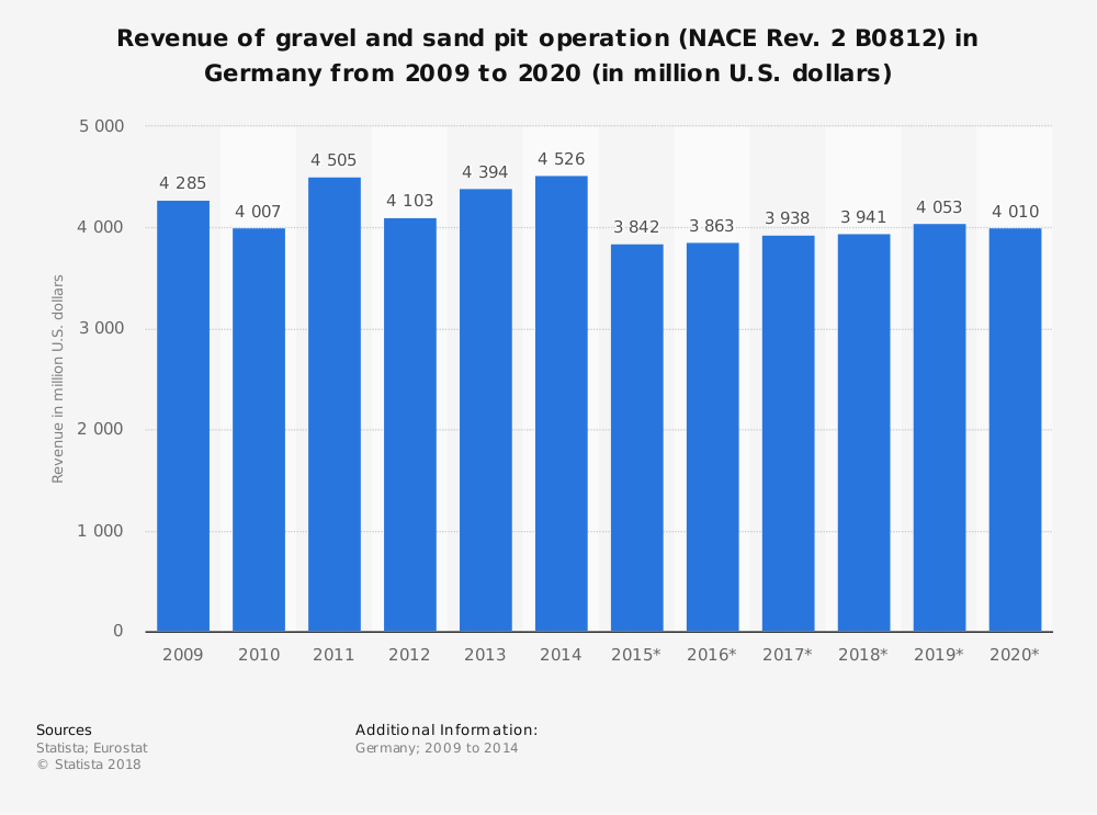 Statistic: Revenue of gravel and sand pit operation (NACE Rev. 2 B0812) in Germany from 2009 to 2020 (in million U.S. dollars)   Statista