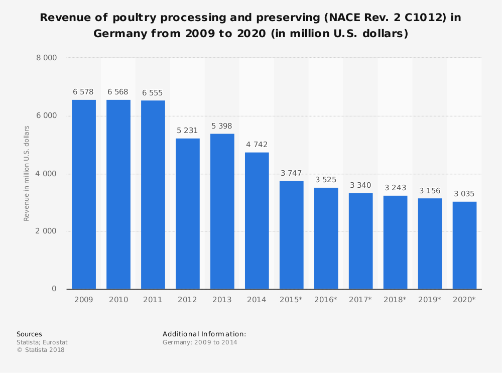 Statistic: Revenue of poultry processing and preserving (NACE Rev. 2 C1012) in Germany from 2009 to 2020 (in million U.S. dollars) | Statista