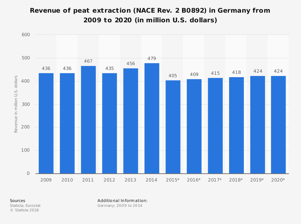 Statistic: Revenue of peat extraction (NACE Rev. 2 B0892) in Germany from 2009 to 2020 (in million U.S. dollars) | Statista