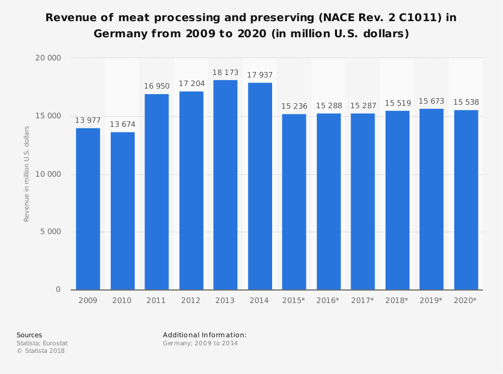 Statistic: Revenue of meat processing and preserving (NACE Rev. 2 C1011) in Germany from 2009 to 2020 (in million U.S. dollars) | Statista